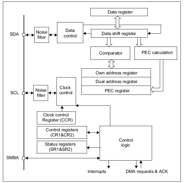Stm32 I2c Lecture 6   I2c Functional Block Diagram